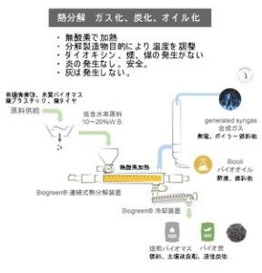 熱分解とは 炭化 ガス化 オイル化 Biogreen biogreen 熱分解装置 2018.2.13