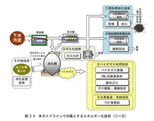 下水汚泥エネルギー化技術 ガス化炉 ガス化装置 熱分解装置 Biogreen 2018.3.30