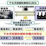 下水汚泥固形燃料JIS規格化 熱分解装置 Biogreen 炭化 2018.3.28