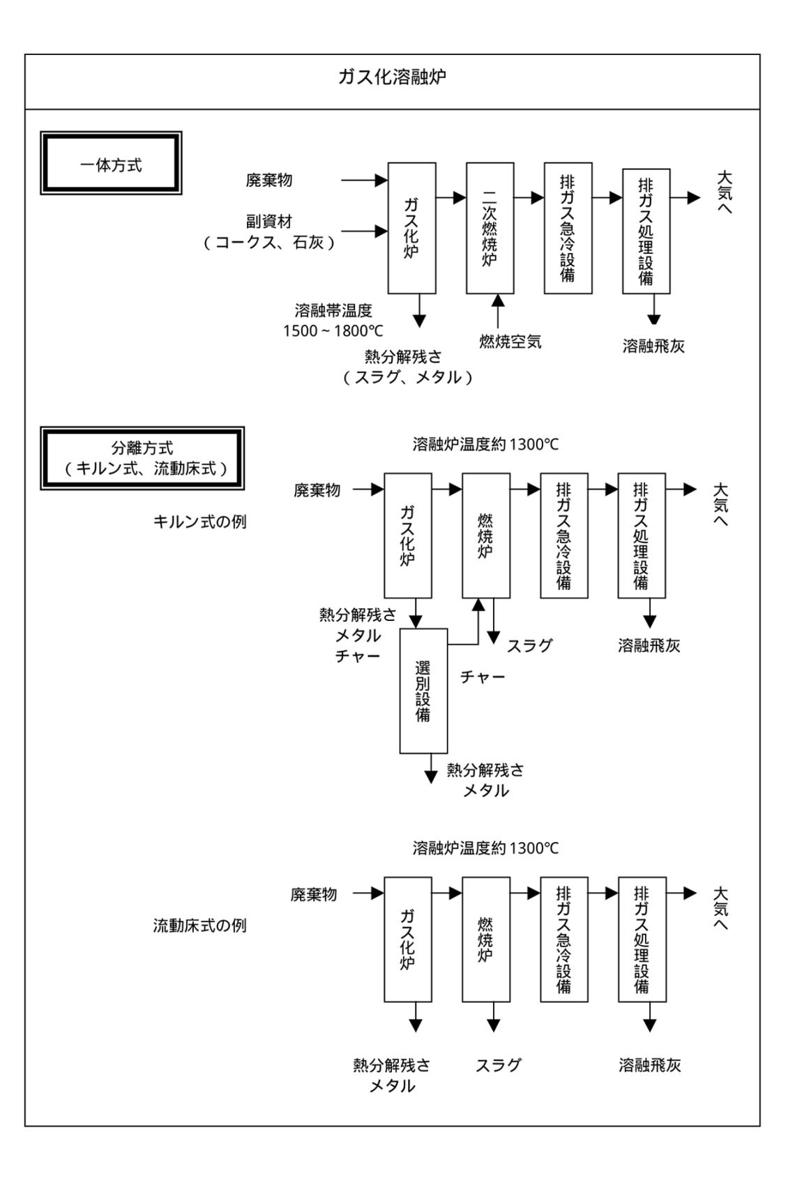 ガス化溶融炉 システムの概要 環境省 熱分解装置 Biogreen 2018.4.4