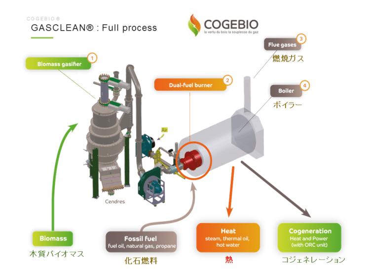木質バイオマスガス化システム Gasclean 2018.4.17