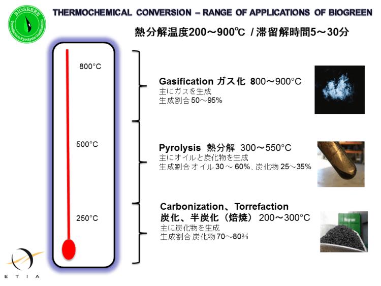 熱分解温度 生成物割合 熱分解装置 Biogreen 2018.4.7