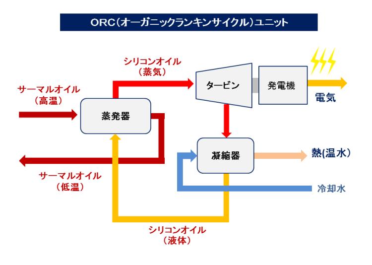 木質バイオマスガス化ORC発電システム ORCユニット 2018.5.4