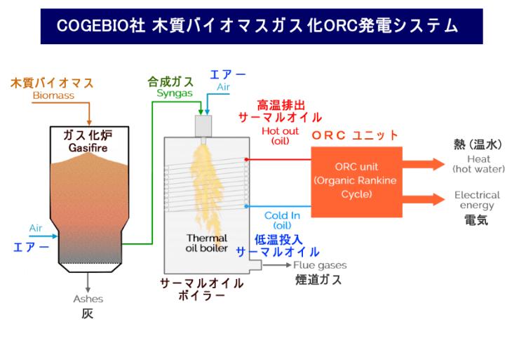 COGEBIO社 木質バイオマスガス化ORC発電システム 2018.5.30