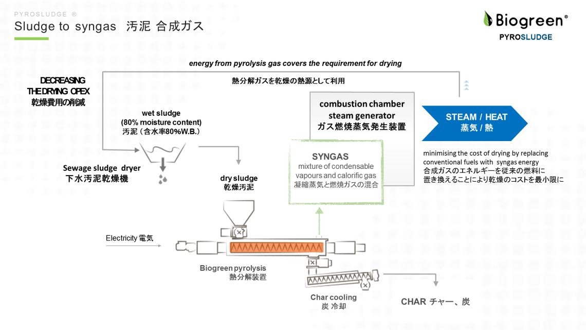 下水汚泥 ガス化 熱分解装置 Biogrren 2018.8.3