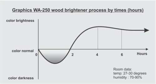 grafik WA-250 proses bleaching kayu