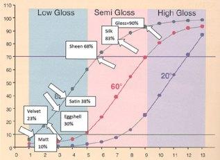 grafik tingkat glossy dari matt hingga high gloss