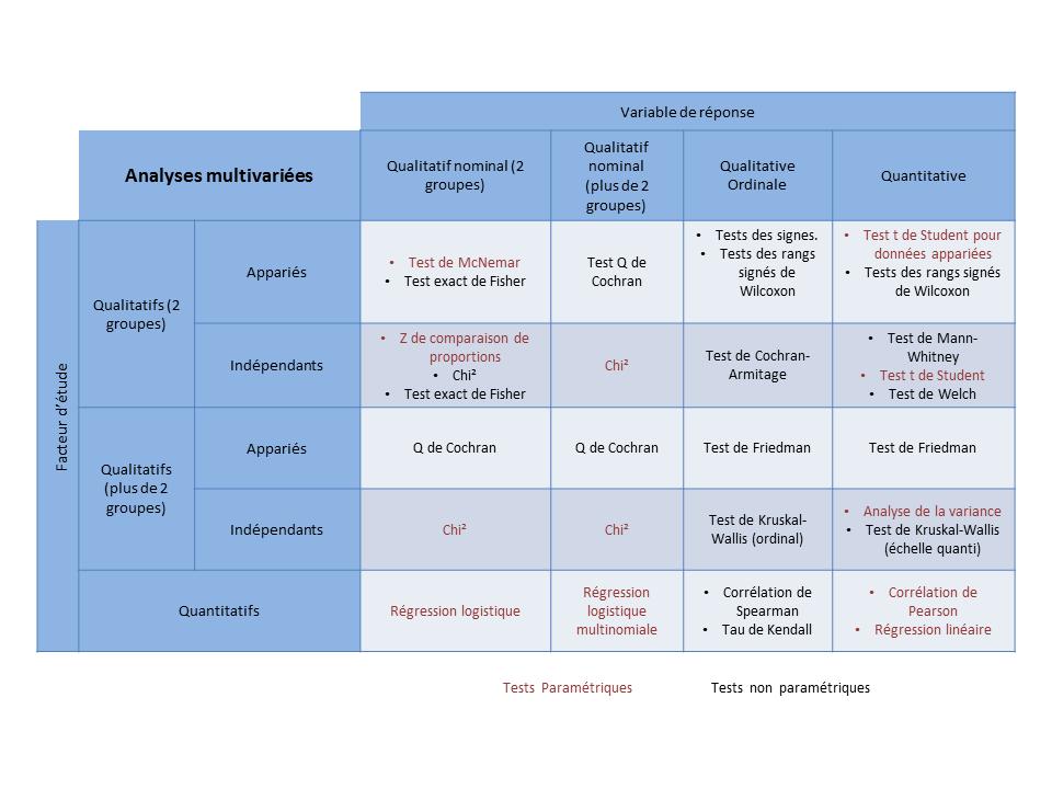 D'après : http://marne.u707.jussieu.fr/biostatgv/?module=tests