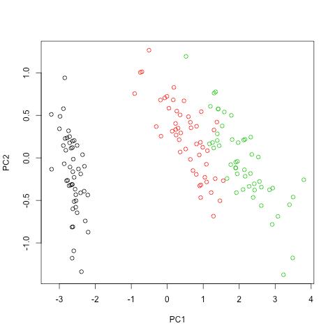 L'analyse en composantes principales (avec R) | bioinfo-fr net
