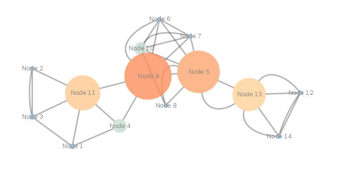G(V,E) - les noeuds les plus gros ont la centralité betweenness la plus élevée. Ce sont donc les noeuds par lesquels passe le plus grand flux d'information dans ce graphe!