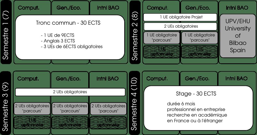 Parcours proposés par le Master bioinfo de Bordeaux