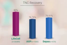 LifeCell TNC Recovery