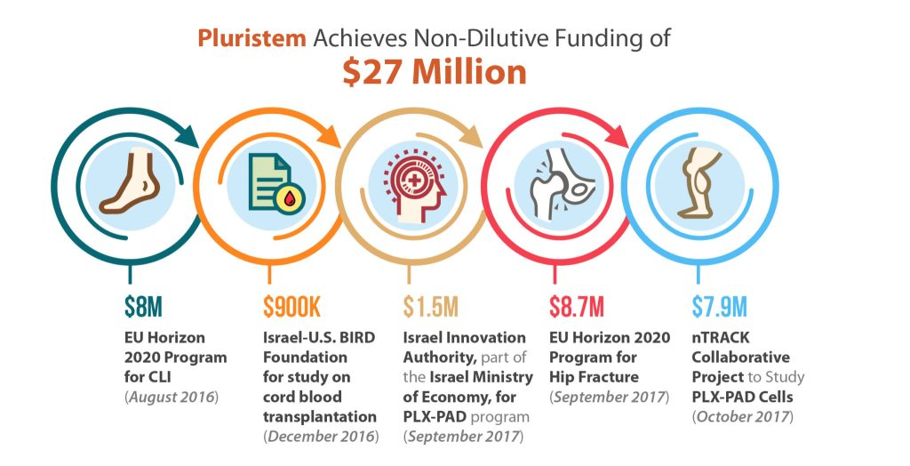 Pluristem Lands $27 Million in Non-Dilutive Funding for its Advanced-Stage Cell Therapies