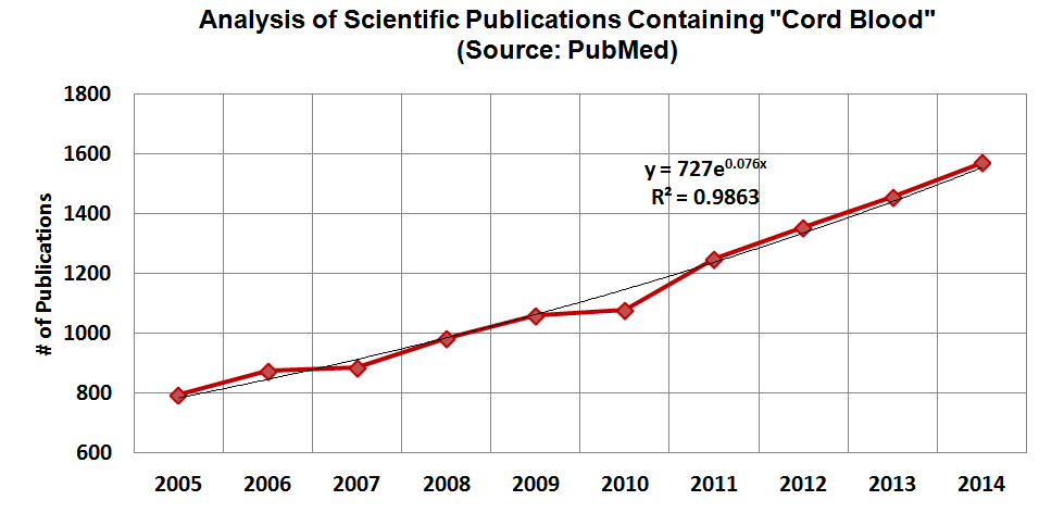 """Analysis of Scientific Publications Containing """"Cord Blood"""""""
