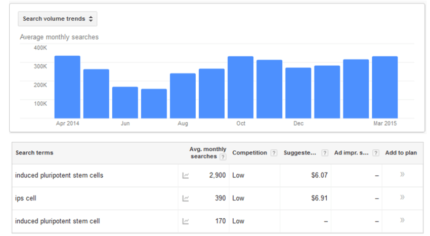 Google Adwords Price-Per-Click for Induced Pluripotent Stem Cell Terms