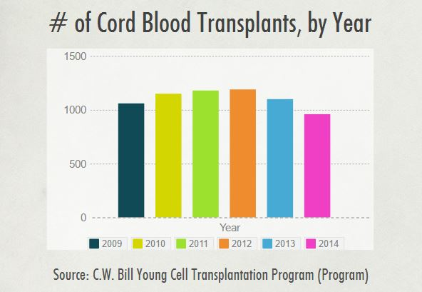 # of Cord Blood Transplant, by Year
