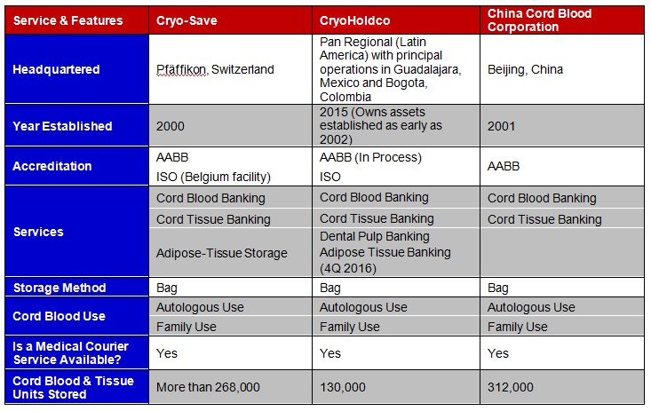 Comparison of Features Top 3 International Cord Blood Banks – Cryo-Save, CryoHoldco, CCBC