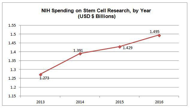 increase   How Many Billions Are Spent on Stem Cell Funding? (NIH Spends $1.5B/Year)