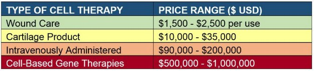TABLE. Pricing Scale for Approved Cell Therapies | Pricing Of Approved Cell Therapy Products - Stem Cells, CAR-T, And More