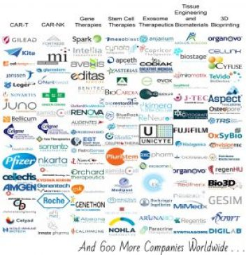 Regenerative Medicine Industry Database
