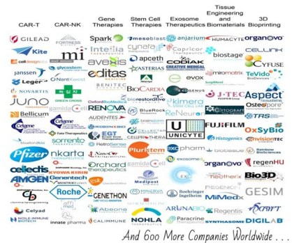 Regenerative Medicine Industry Database 2018 | Is the CAR-T Cell Therapy Craze Driving Pharma Investment into Cell Therapy Companies?