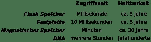 """Abbildung aus """"A DNA-Based Archival Storage System"""""""