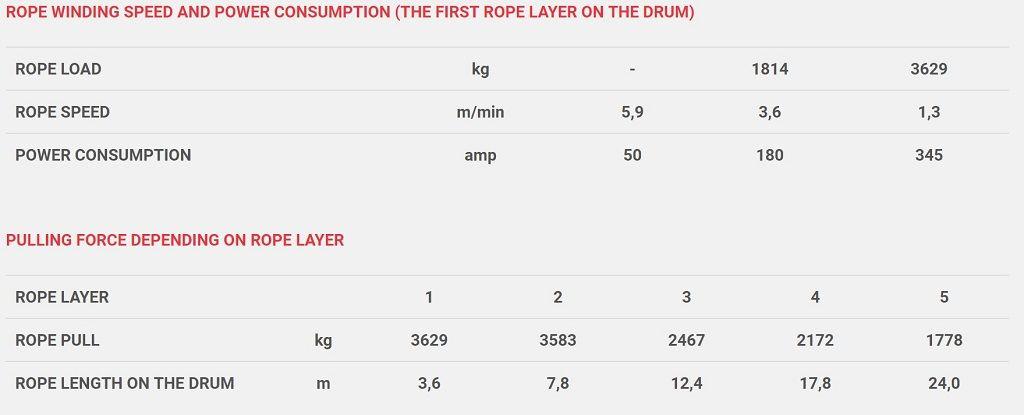 Vitlo Dragon Maverick DWM 8000 HD, 12V, 3.629kg sa sajlom, vodilicom, žičnim i bežičnim daljinskim