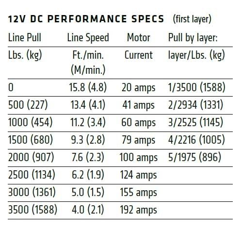 Vitlo Warn VRX 35 Powersport, 12V, 1.588kg sa čeličnom sajlom i vodilicom s žičnim daljinskim