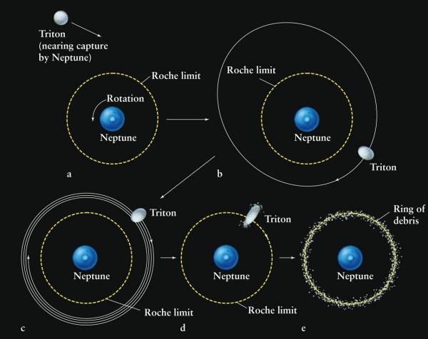 Neptune And Its Maverick Moon Triton - Sky & Telescope