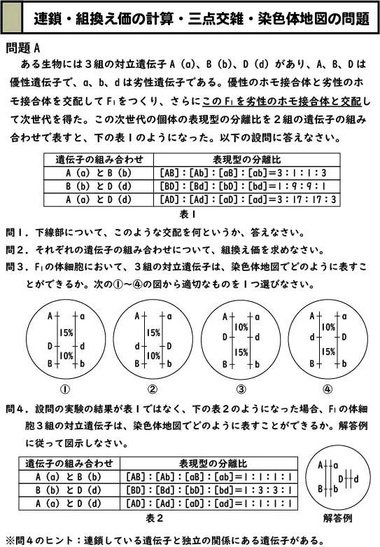 スライド1:連鎖・組換え価の計算・三点交雑・染色体地図の演習問題