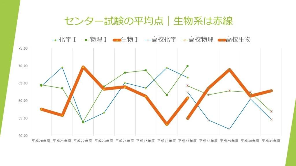 スライド1:過去12年分のセンター試験理科三教科平均点のグラフ