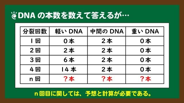スライド9:DNAの本数を数えて答えるが、n回目は特別