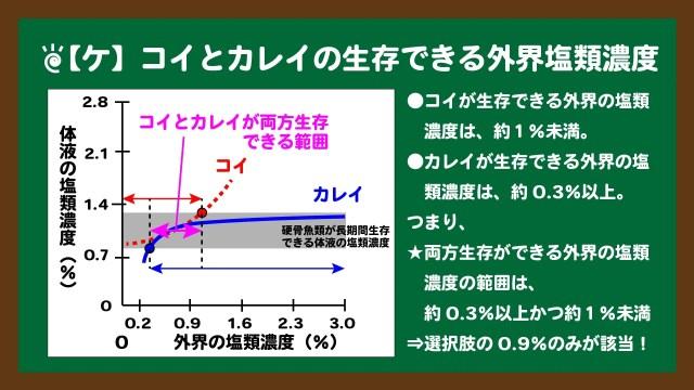 スライド4:コイとカレイの両方が生存できる外界の塩類濃度の範囲