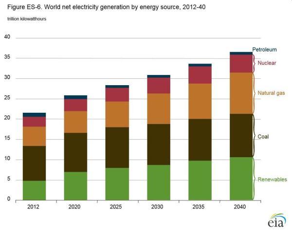 EIA releases 2016 International Energy Outlook ...