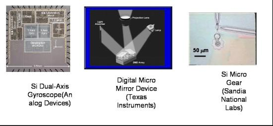 MICROELECTROMECHANICAL SYSTEMS (MEMS) LATEST BIOMEDICAL