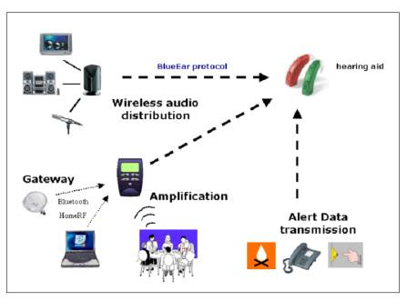WIRELESS HEARING AID TECHNOLOGY