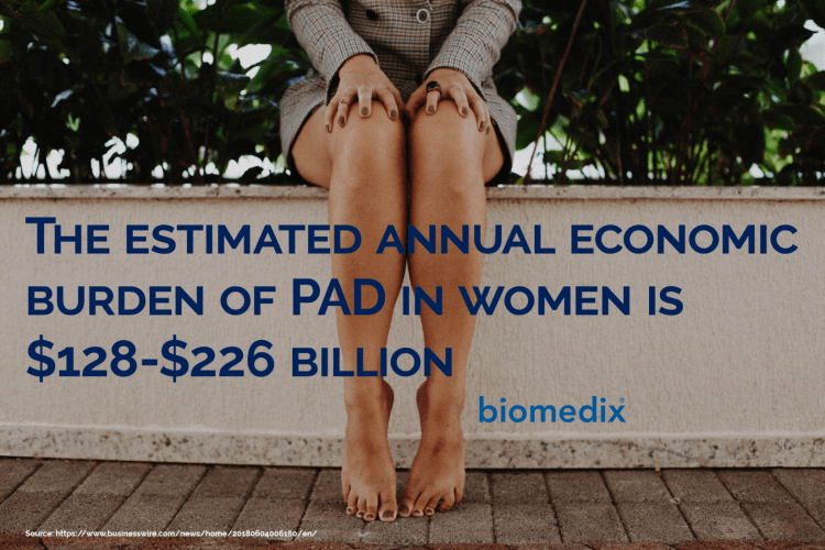 The estimated annual burden of PAD in women is $128-$226 billion