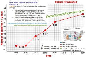 AutismPrevalence