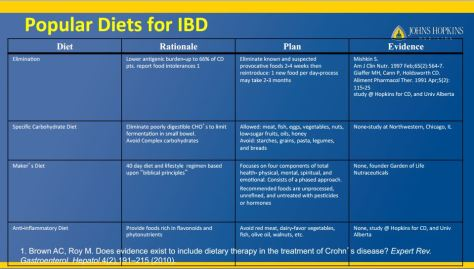 Johns Hopkins Nutrition Tips For IBD slide_diet study summaries