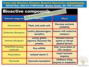 SAD Food Compound Inhibitors