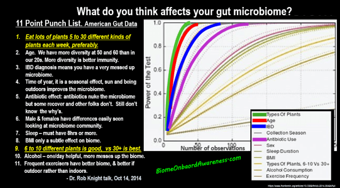 Optimal Microbiome Diet From American Gut Data » BIOME