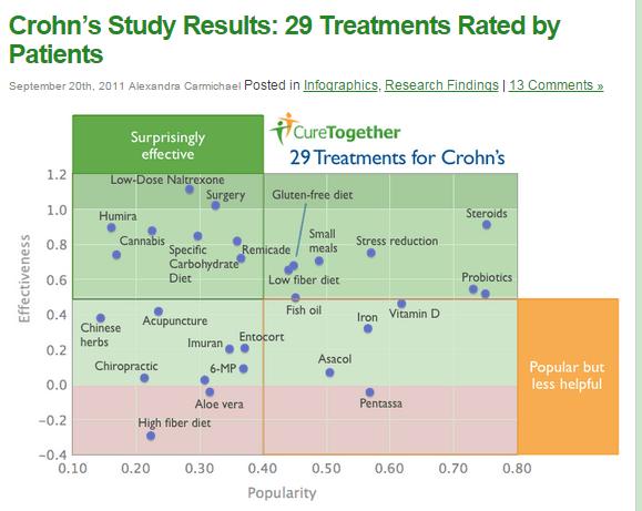 Food Treatments For Crohn S Disease