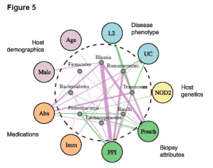 IBD_Host factors associated with the IBD microbiome, GenomeMed. 2014; 6(12);107