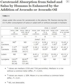 Carotenoid absorption in salsa and salad with and without avocado and avocado oil