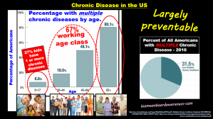 Source: biomeonboardawareness.com, Multiple Chronic Disease in the US