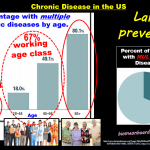 Source: biomeonboardawareness.com, Multiple Chronic Disease in the US