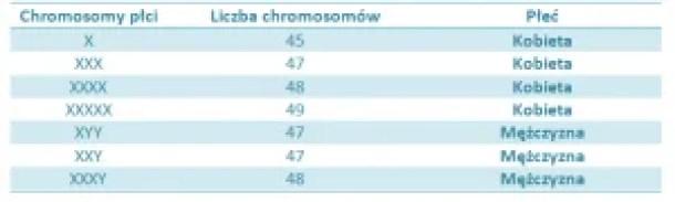 Związek pomiędzy liczbą chromosomów płci a determinacją płci u człowieka