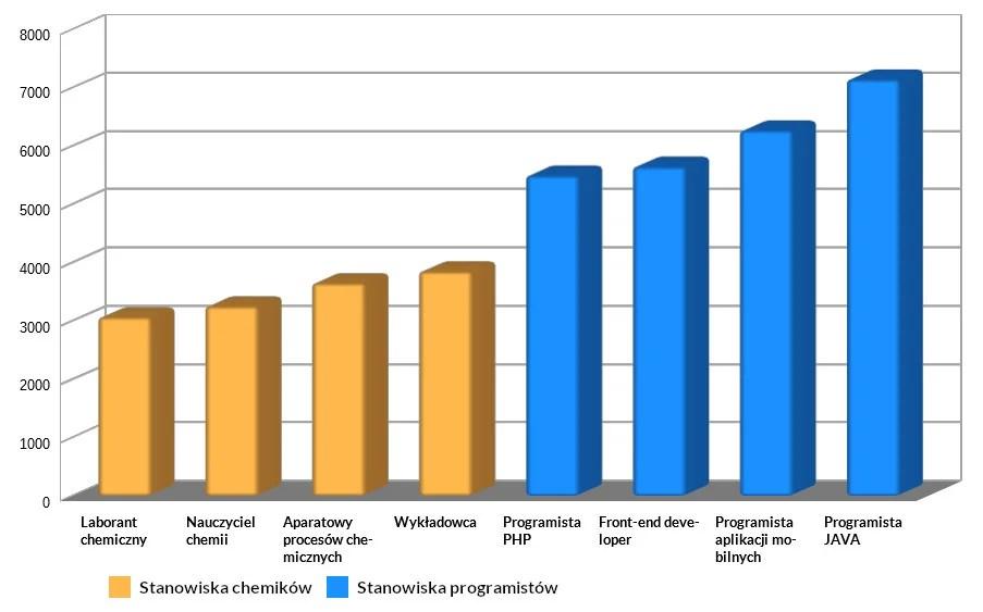 Diagram pokazujący ile zarabia chemik i programista