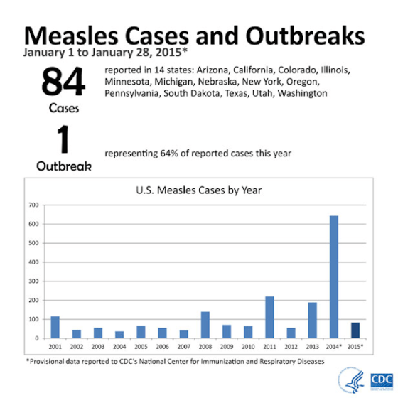 Measles Cases and Outbreaks