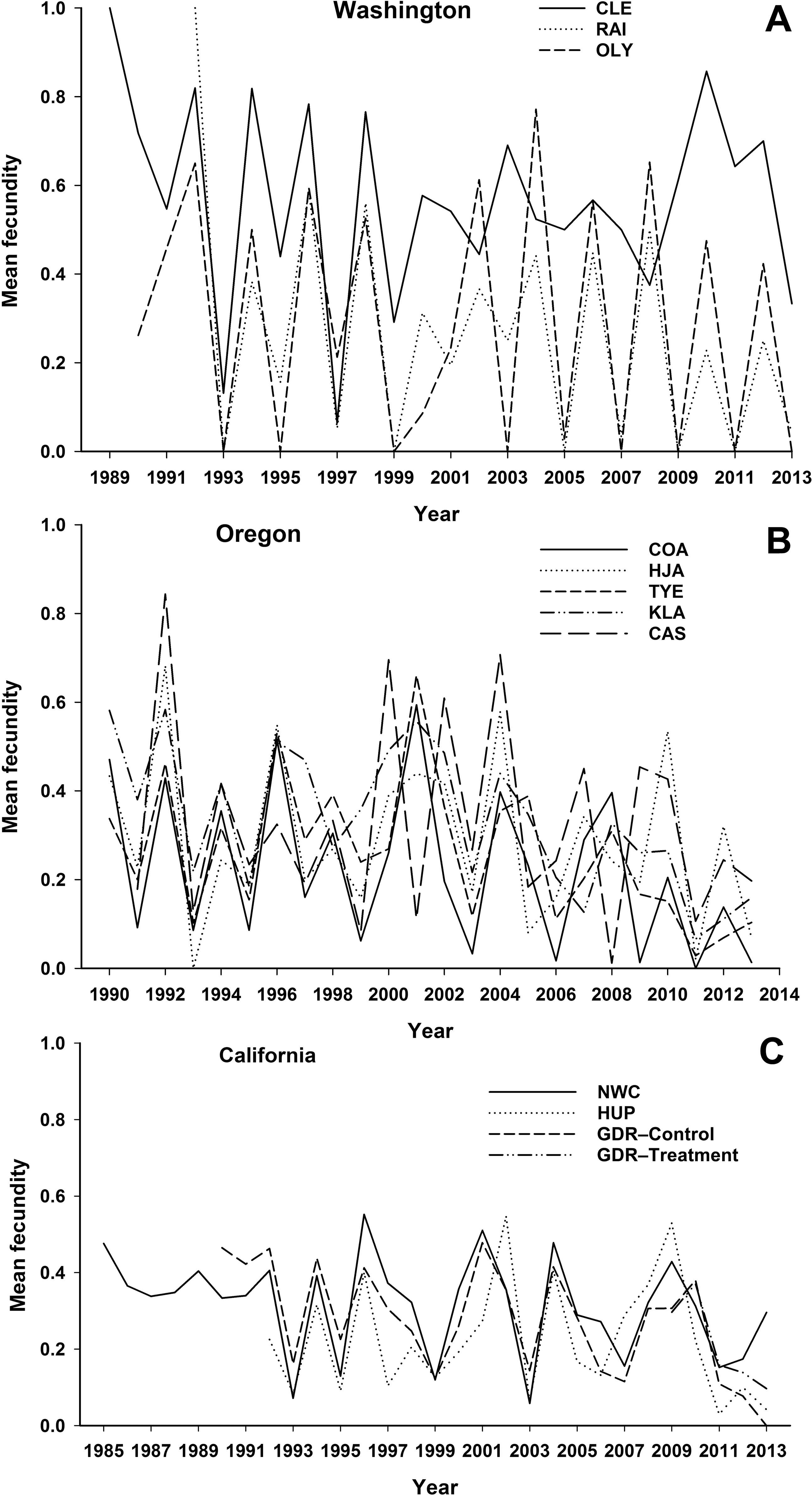 The Effects Of Habitat Climate And Barred Owls On Long
